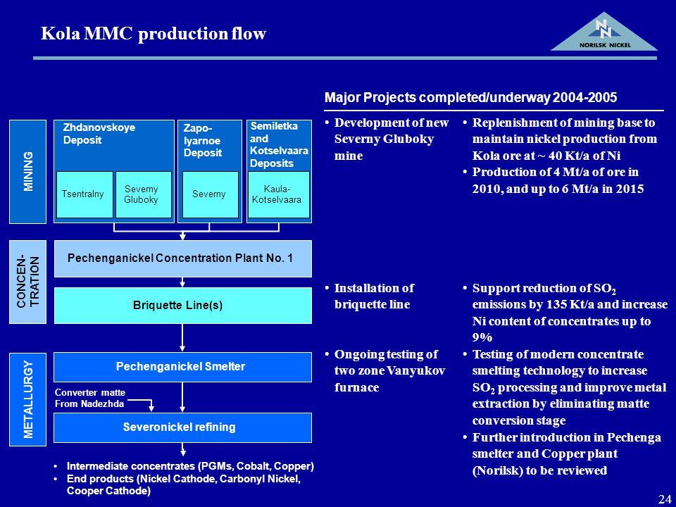 24 Kola MMC production flow Pechenganickel Concentration Plant No.