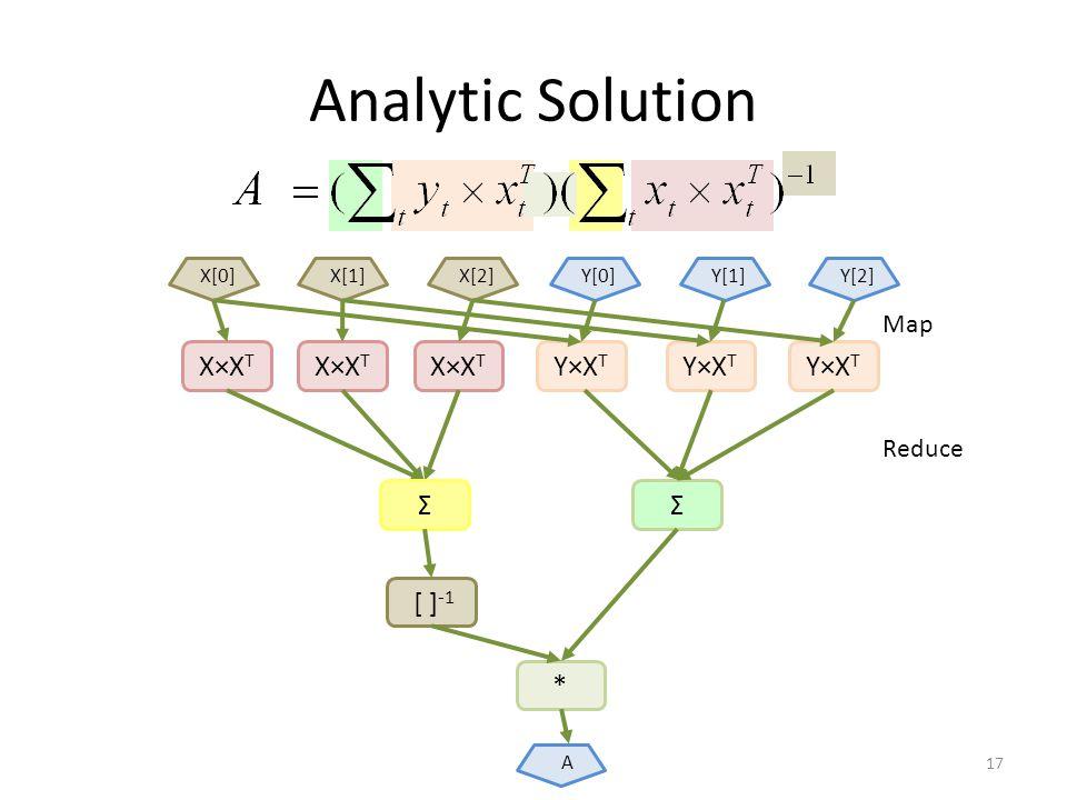Analytic Solution 17 X×X T Y×X T Σ X[0]X[1]X[2]Y[0]Y[1]Y[2] Σ [ ] -1 * A Map Reduce