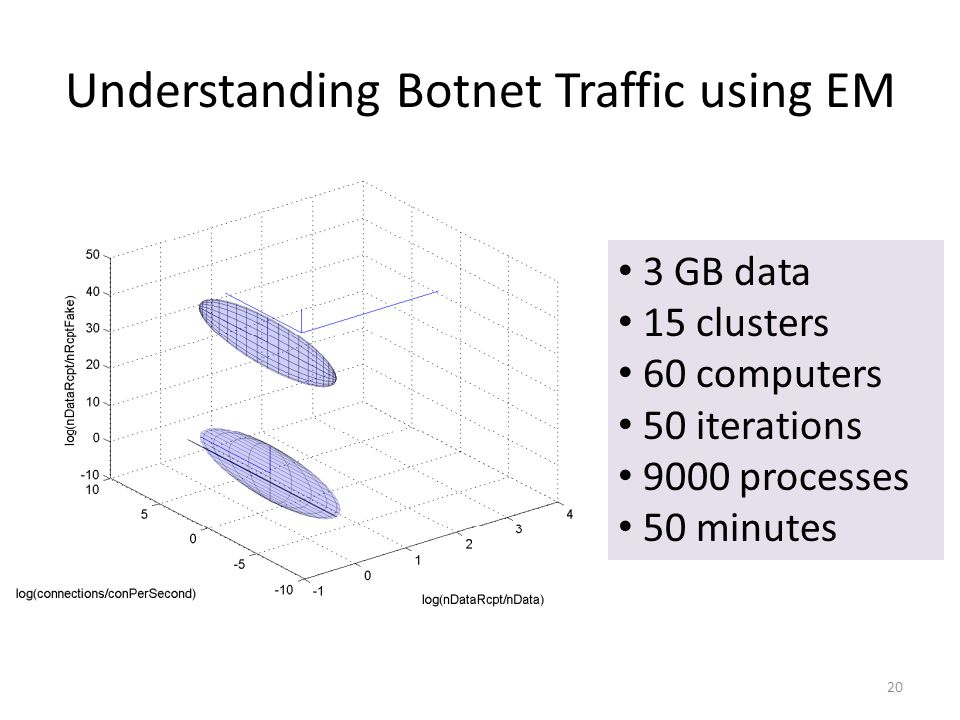 Understanding Botnet Traffic using EM 20 3 GB data 15 clusters 60 computers 50 iterations 9000 processes 50 minutes