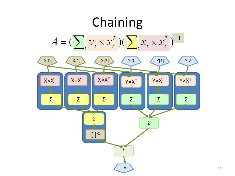 Chaining 23 X×X T Y×X T Σ X[0]X[1]X[2]Y[0]Y[1]Y[2] Σ [ ] -1 * A ΣΣΣΣΣΣ