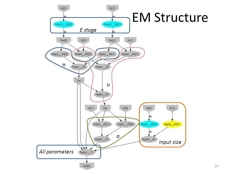 EM Structure 24 E stage Input size π σ μ All parameters