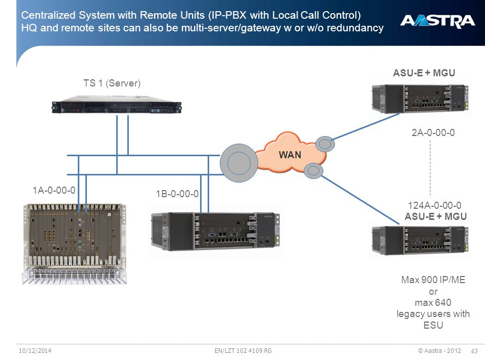 © Aastra - 2012 43 EN/LZT 102 4109 RG Centralized System with Remote Units (IP-PBX with Local Call Control) HQ and remote sites can also be multi-serv