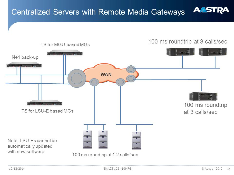© Aastra - 2012 44 EN/LZT 102 4109 RG Centralized Servers with Remote Media Gateways TS for MGU-based MGs WAN TS for LSU-E based MGs 100 ms roundtrip