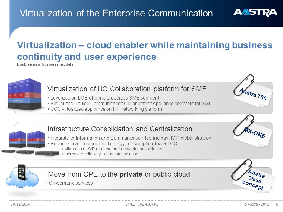 © Aastra - 2012 6 Virtualization – Consolidation & Centralization Traditional communications environment Separate servers for TS Separate servers for UC applications VAN 10/12/2014EN/LZT 102 4109 RG
