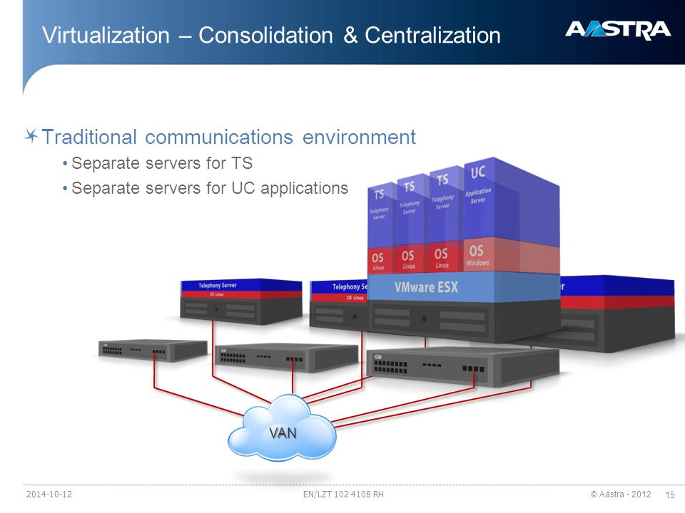 © Aastra - 2012 15 Virtualization – Consolidation & Centralization Traditional communications environment Separate servers for TS Separate servers for UC applications VAN 2014-10-12EN/LZT 102 4108 RH
