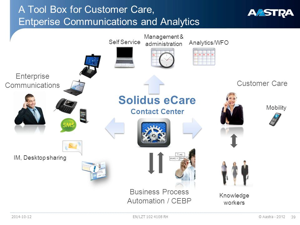 © Aastra - 2012 39 A Tool Box for Customer Care, Entperise Communications and Analytics Analytics/WFO Management & administration Self Service Knowledge workers Customer Care Enterprise Communications Business Process Automation / CEBP IM, Desktop sharing Mobility Solidus eCare Contact Center 2014-10-12EN/LZT 102 4108 RH