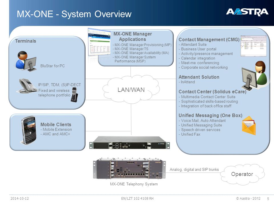 © Aastra - 2012 5 MX-ONE - System Overview Mobile Clients - Mobile Extension - AMC and AMC+ MX-ONE Telephony System Fixed and wireless telephone portfolio IP/SIP, TDM, (S)IP-DECT BluStar for PC Terminals MX-ONE Manager Applications - MX-ONE Manager Provisioning (MP) - MX-ONE Manager TS - MX-ONE Manager Availability (MA) - MX-ONE Manager System Performance (MSP) Operator LAN/WAN Analog, digital and SIP trunks Contact Management (CMG) - Attendant Suite - Business User portal - Activity/presence management - Calendar integration - Meet-me conferencing - Corporate social networking Attendant Solution - InAttend Contact Center (Solidus eCare) - Multimedia Contact Center Suite - Sophisticated skills-based routing - Integration of back office staff Unified Messaging (One Box) - Voice Mail, Auto Attendant - Unified Messaging Suite - Speech driven services - Unified Fax EN/LZT 102 4108 RH2014-10-12