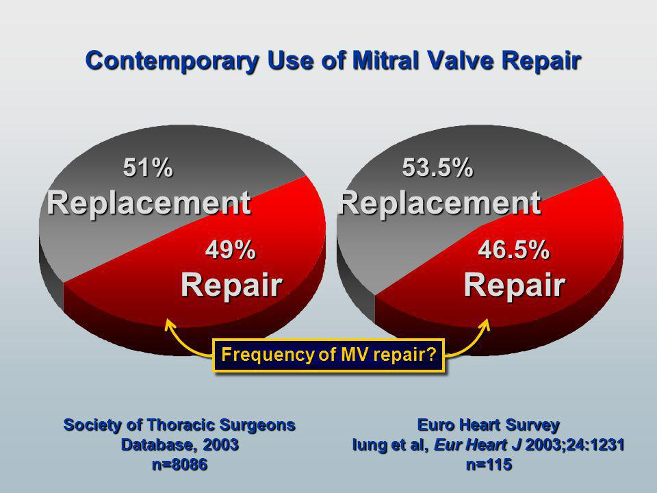 Contemporary Use of Mitral Valve Repair 49%Repair 51%Replacement Society of Thoracic Surgeons Database, 2003 n=8086 53.5%Replacement 46.5%Repair Euro Heart Survey Iung et al, Eur Heart J 2003;24:1231 n=115 Frequency of MV repair