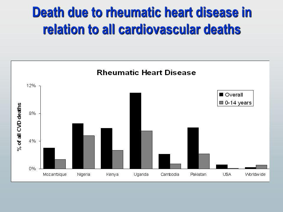 Death due to rheumatic heart disease in relation to all cardiovascular deaths