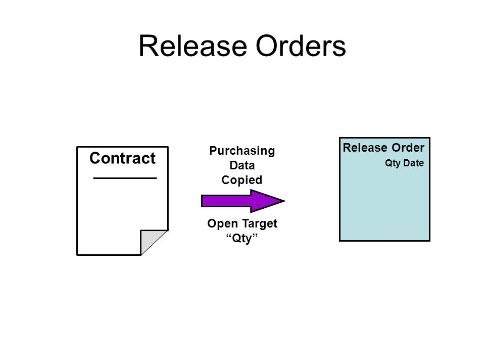Contract Release Order Qty Date Purchasing Data Copied Open Target Qty Release Orders