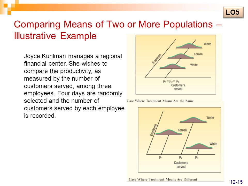 Comparing Means of Two or More Populations – Illustrative Example Joyce Kuhlman manages a regional financial center. She wishes to compare the product