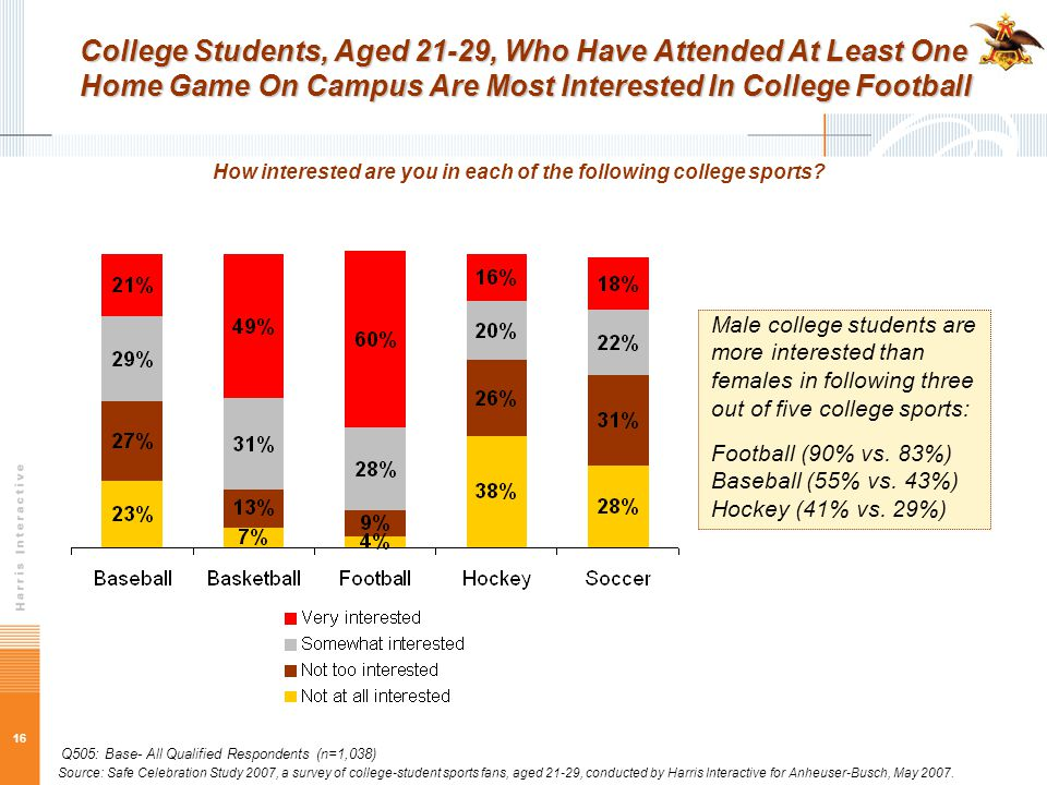 16 College Students, Aged 21-29, Who Have Attended At Least One Home Game On Campus Are Most Interested In College Football How interested are you in each of the following college sports.