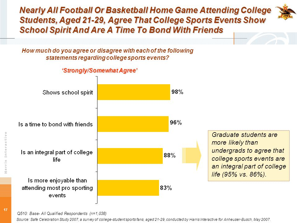 17 Nearly All Football Or Basketball Home Game Attending College Students, Aged 21-29, Agree That College Sports Events Show School Spirit And Are A Time To Bond With Friends How much do you agree or disagree with each of the following statements regarding college sports events.