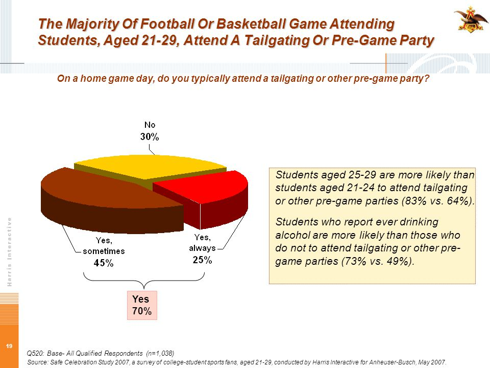 19 The Majority Of Football Or Basketball Game Attending Students, Aged 21-29, Attend A Tailgating Or Pre-Game Party On a home game day, do you typically attend a tailgating or other pre-game party.