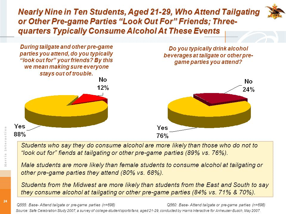 24 Nearly Nine in Ten Students, Aged 21-29, Who Attend Tailgating or Other Pre-game Parties Look Out For Friends; Three- quarters Typically Consume Alcohol At These Events During tailgate and other pre-game parties you attend, do you typically look out for your friends.