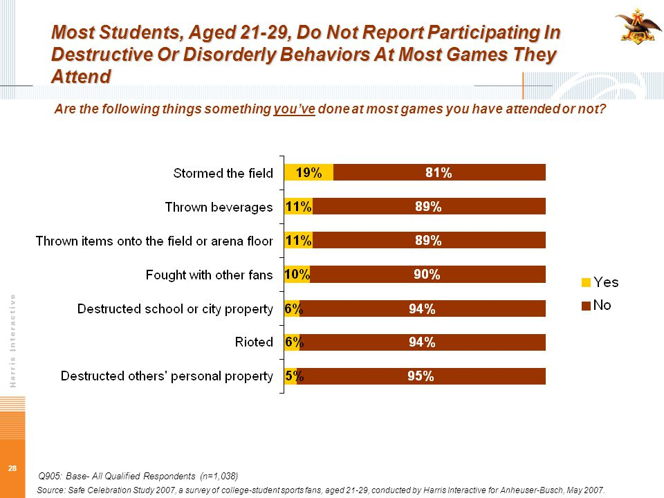28 Most Students, Aged 21-29, Do Not Report Participating In Destructive Or Disorderly Behaviors At Most Games They Attend Are the following things so