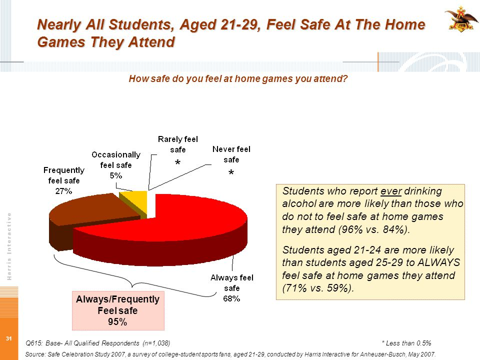 31 Nearly All Students, Aged 21-29, Feel Safe At The Home Games They Attend How safe do you feel at home games you attend? Q615: Base- All Qualified R
