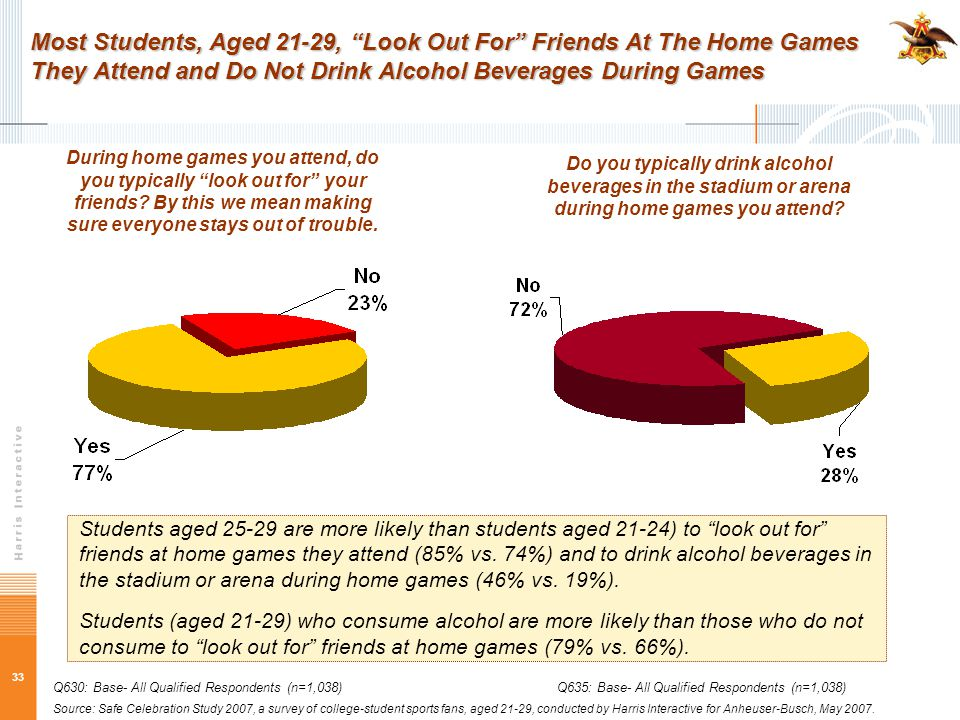33 Most Students, Aged 21-29, Look Out For Friends At The Home Games They Attend and Do Not Drink Alcohol Beverages During Games During home games you attend, do you typically look out for your friends.