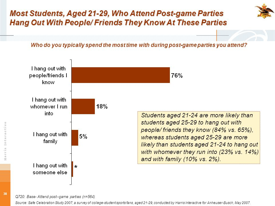 38 Most Students, Aged 21-29, Who Attend Post-game Parties Hang Out With People/ Friends They Know At These Parties Who do you typically spend the mos