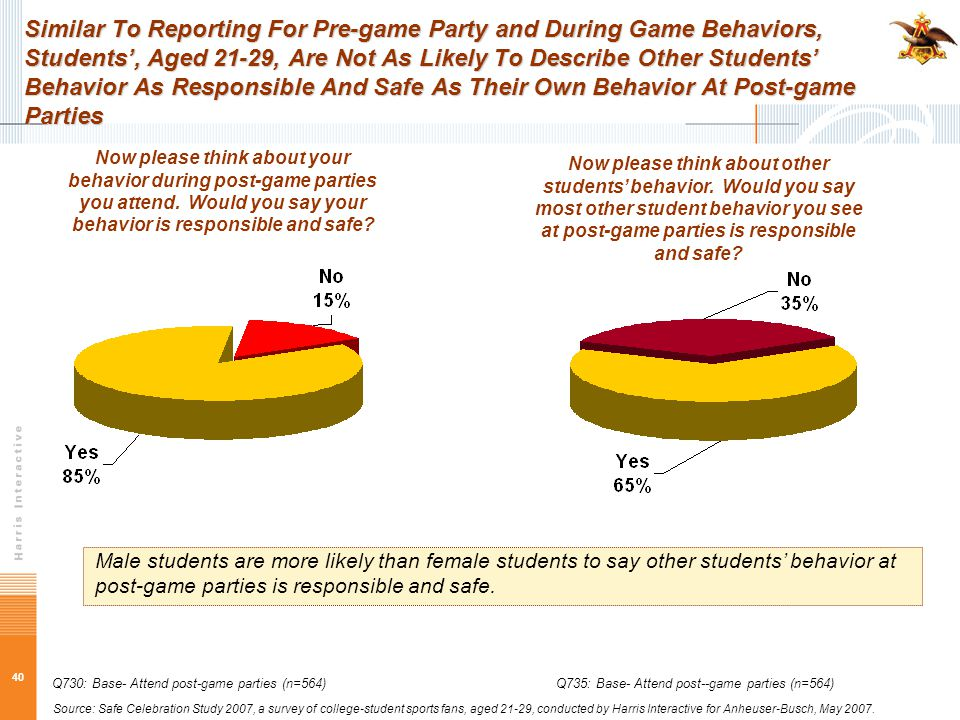 40 Similar To Reporting For Pre-game Party and During Game Behaviors, Students', Aged 21-29, Are Not As Likely To Describe Other Students' Behavior As Responsible And Safe As Their Own Behavior At Post-game Parties Now please think about your behavior during post-game parties you attend.