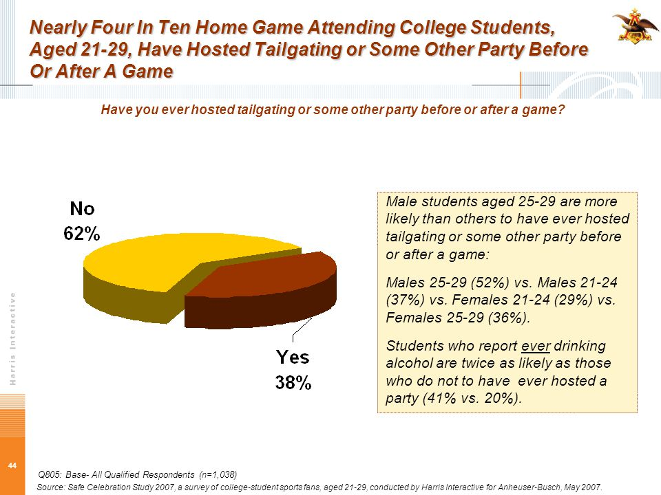 44 Nearly Four In Ten Home Game Attending College Students, Aged 21-29, Have Hosted Tailgating or Some Other Party Before Or After A Game Have you ever hosted tailgating or some other party before or after a game.