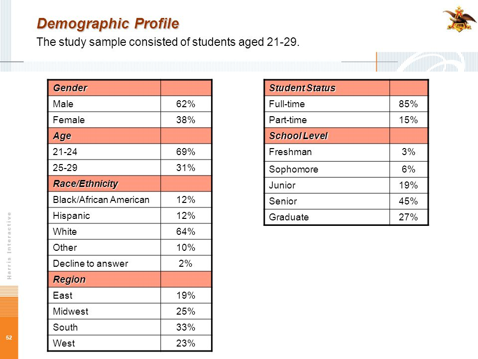 52 Demographic Profile Demographic Profile The study sample consisted of students aged 21-29. Gender Male62% Female38% Age 21-2469% 25-2931% Race/Ethn