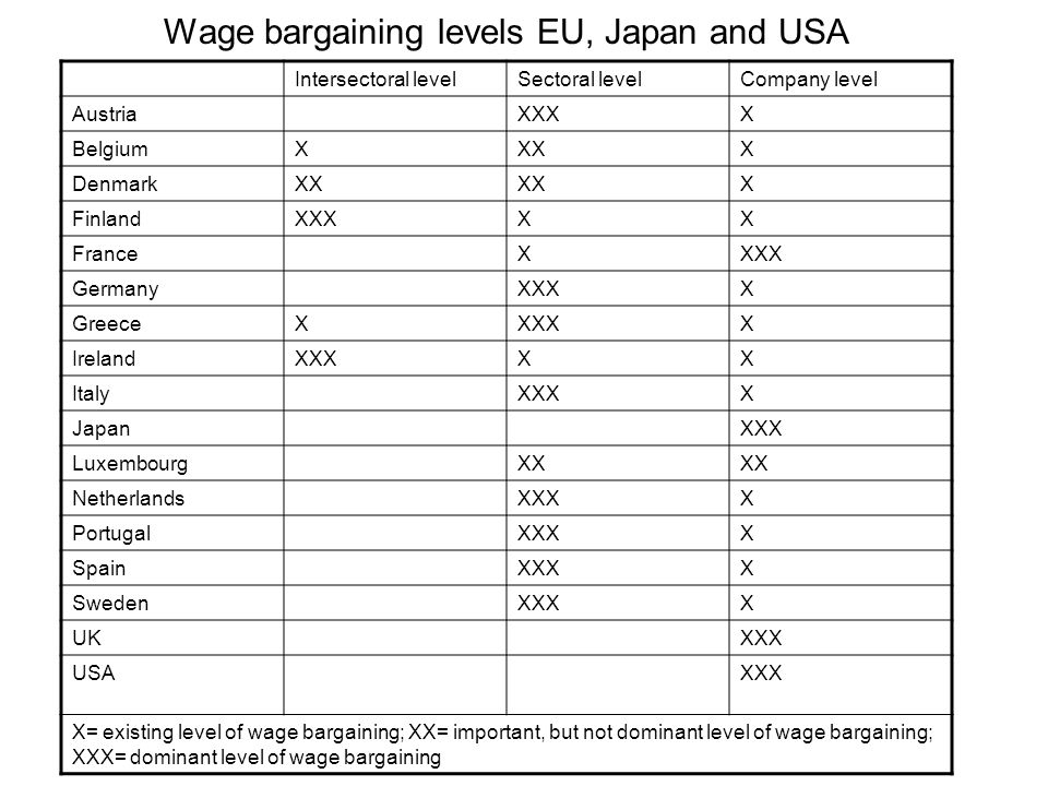 Wage bargaining levels EU, Japan and USA Intersectoral levelSectoral levelCompany level AustriaXXXX BelgiumXXXX DenmarkXX X FinlandXXXXX FranceXXXX GermanyXXXX GreeceXXXXX IrelandXXXXX ItalyXXXX JapanXXX LuxembourgXX NetherlandsXXXX PortugalXXXX SpainXXXX SwedenXXXX UKXXX USAXXX X= existing level of wage bargaining; XX= important, but not dominant level of wage bargaining; XXX= dominant level of wage bargaining