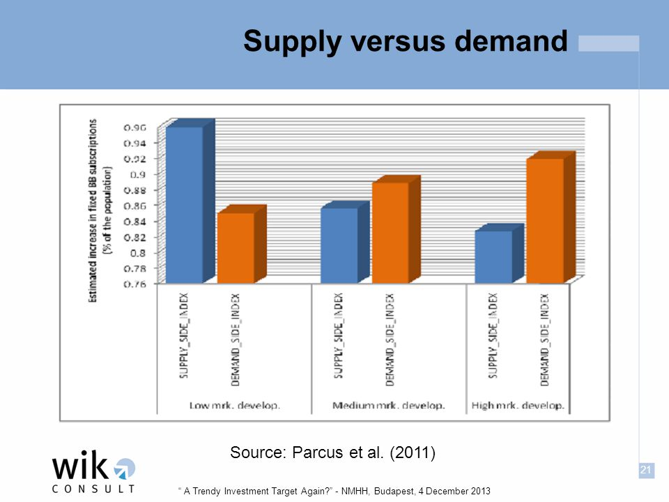 21 A Trendy Investment Target Again - NMHH, Budapest, 4 December 2013 Supply versus demand Source: Parcus et al.
