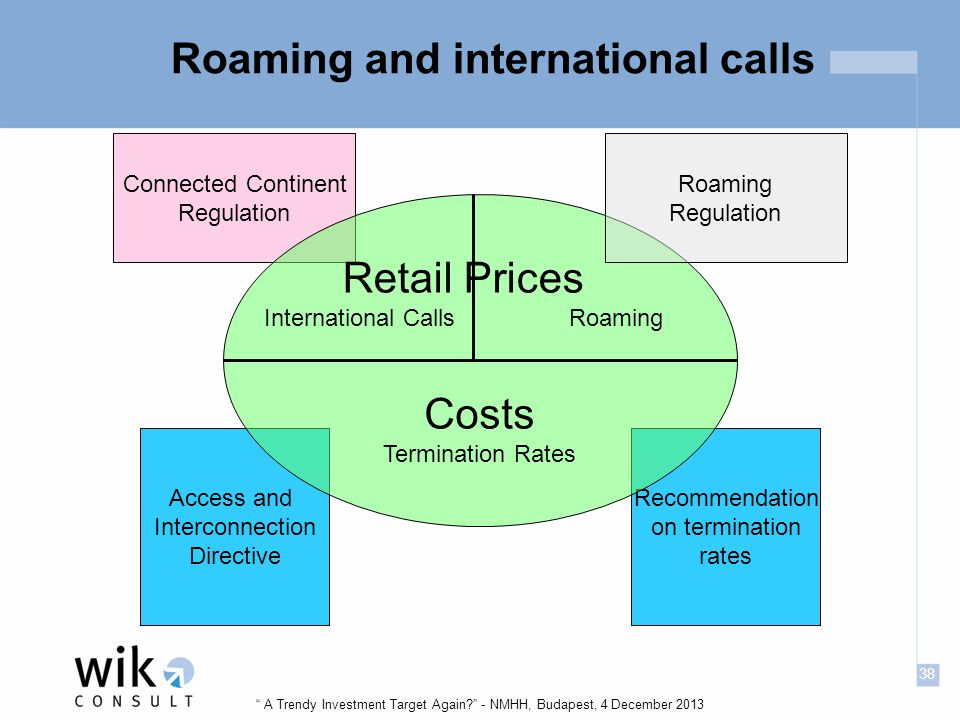 38 A Trendy Investment Target Again - NMHH, Budapest, 4 December 2013 Roaming and international calls Access and Interconnection Directive Recommendation on termination rates Connected Continent Regulation Retail Prices International Calls Roaming Costs Termination Rates Roaming Regulation