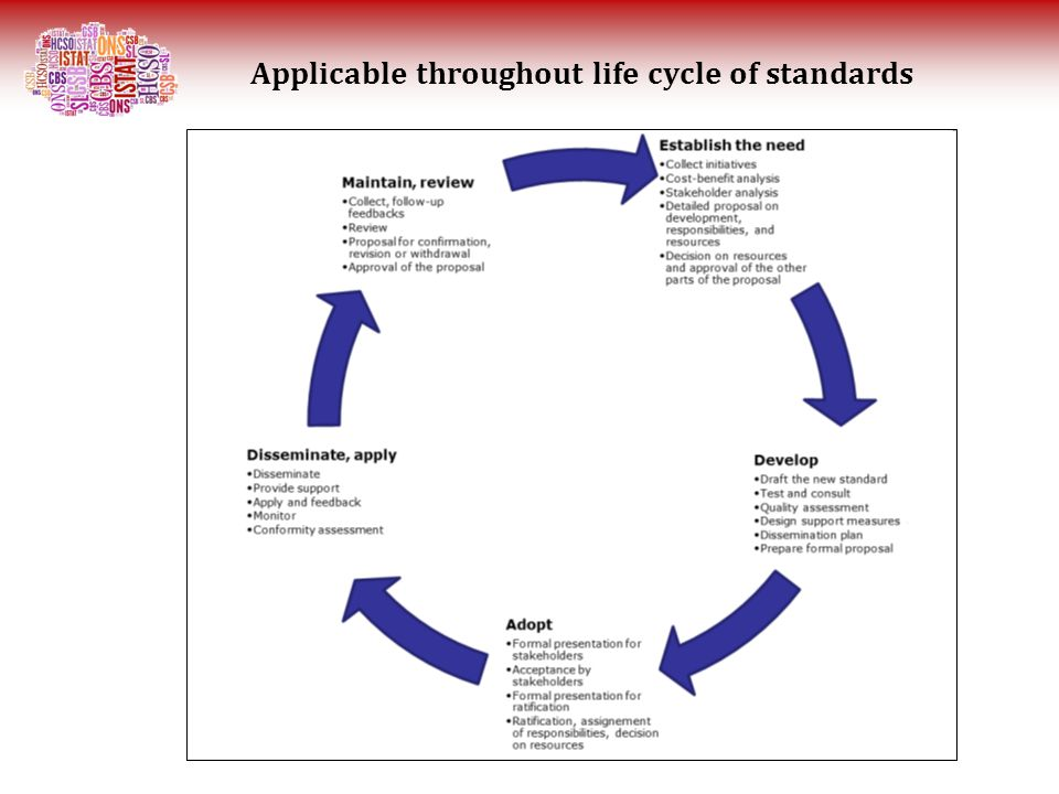 Applicable throughout life cycle of standards