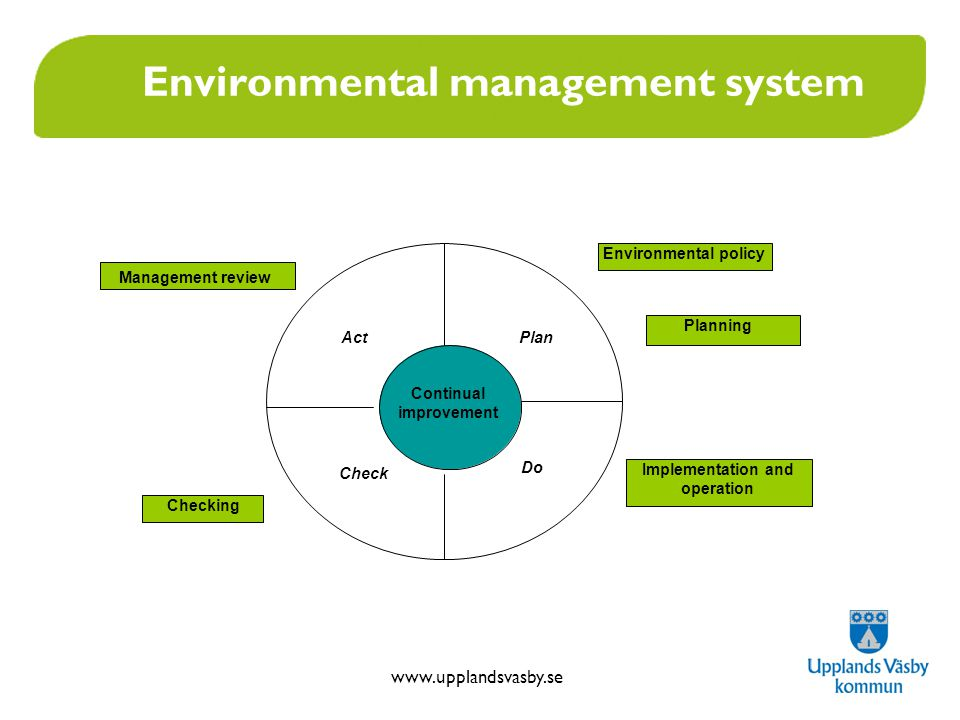 Environmental management system Continual improvement Plan Do Check Act Management review Environmental policy Implementation and operation Checking Planning