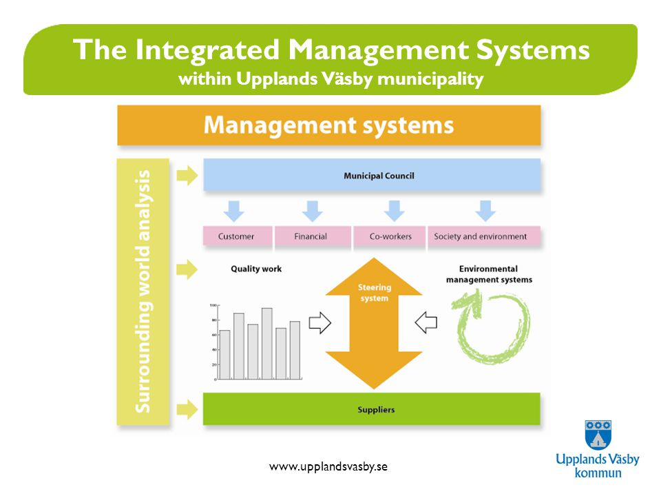 www.upplandsvasby.se The Integrated Management Systems within Upplands Väsby municipality