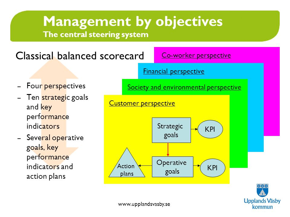 www.upplandsvasby.se Strengths and purposes of balanced scorecard and central steering system Pin-points issues of strategic importance Main focus areas Help to prioritize Signals need for large scale improvements Weakness: Not a complete list of everything we have to do
