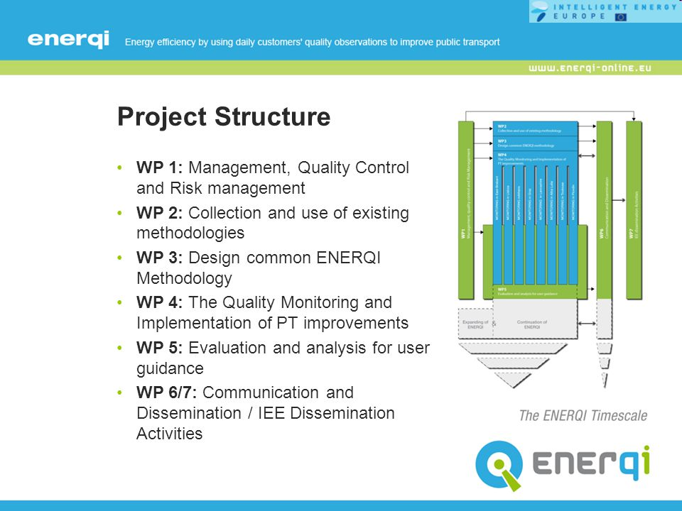 Project Structure WP 1: Management, Quality Control and Risk management WP 2: Collection and use of existing methodologies WP 3: Design common ENERQI Methodology WP 4: The Quality Monitoring and Implementation of PT improvements WP 5: Evaluation and analysis for user guidance WP 6/7: Communication and Dissemination / IEE Dissemination Activities