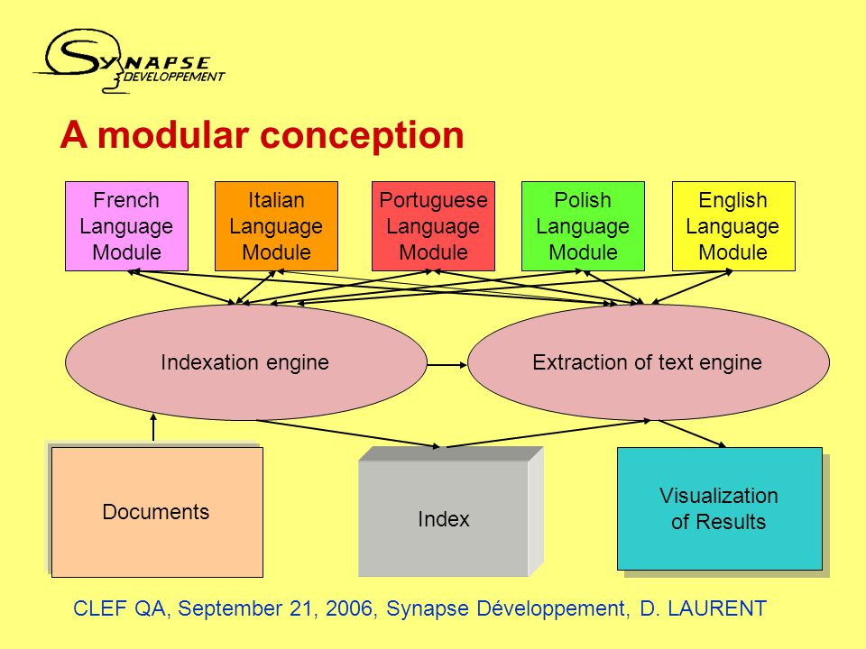 A modular conception French Language Module Italian Language Module Portuguese Language Module Polish Language Module English Language Module Indexation engineExtraction of text engine Index Documents Visualization of Results Visualization of Results CLEF QA, September 21, 2006, Synapse Développement, D.