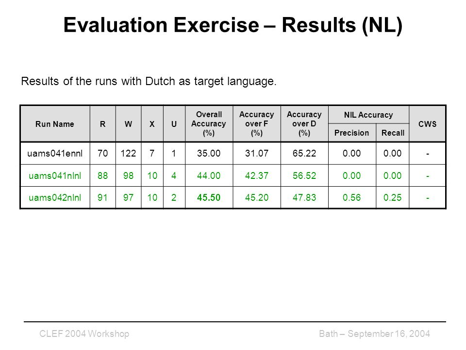 CLEF 2004 WorkshopBath – September 16, 2004 Evaluation Exercise – Results (NL) Results of the runs with Dutch as target language.