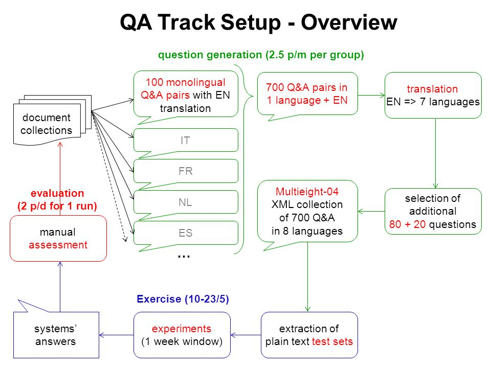 QA Track Setup - Overview document collections translation EN => 7 languages systems' answers 100 monolingual Q&A pairs with EN translation IT FR NL ES … 700 Q&A pairs in 1 language + EN selection of additional 80 + 20 questions Multieight-04 XML collection of 700 Q&A in 8 languages extraction of plain text test sets experiments (1 week window) manual assessment question generation (2.5 p/m per group) Exercise (10-23/5) evaluation (2 p/d for 1 run)