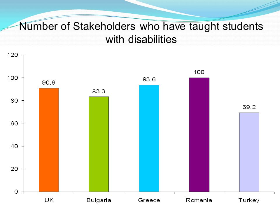www.qatrain2.eu Number of Stakeholders who have taught students with disabilities