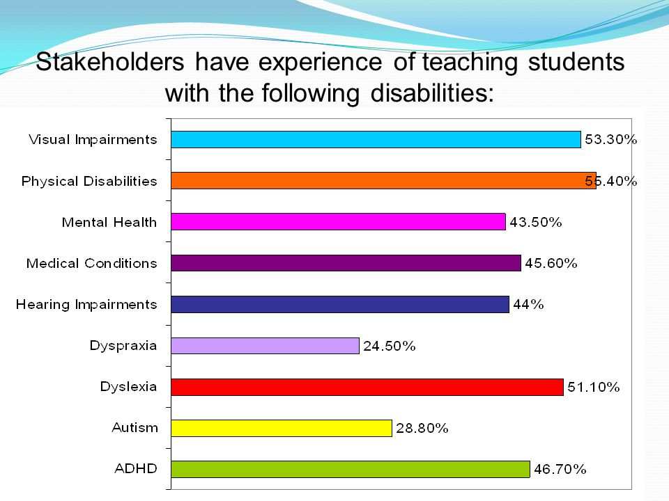 www.qatrain2.eu Stakeholders have experience of teaching students with the following disabilities: