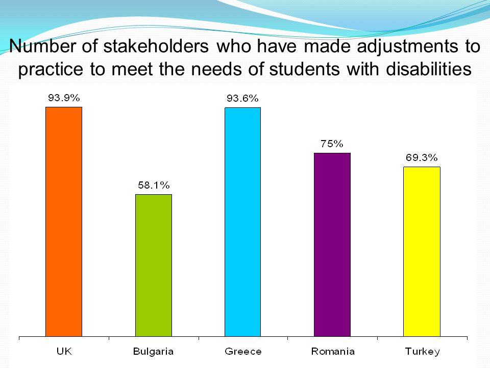 www.qatrain2.eu The types of adjustments made: