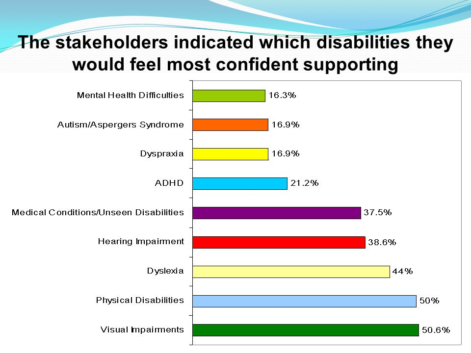 www.qatrain2.eu The stakeholders indicated which disabilities they would feel most confident supporting