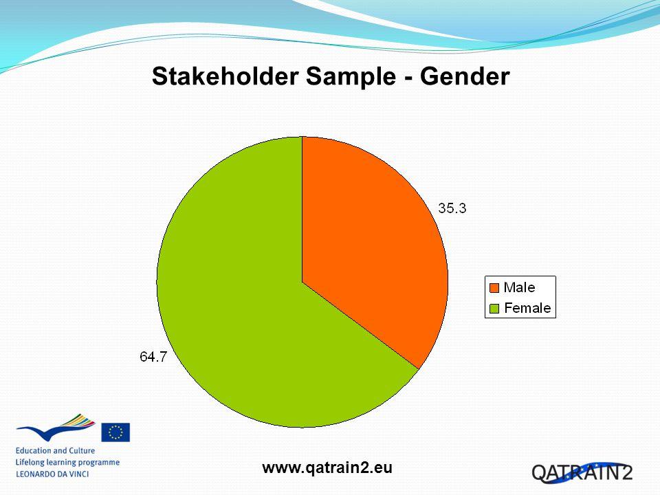 www.qatrain2.eu Stakeholder Sample - Gender
