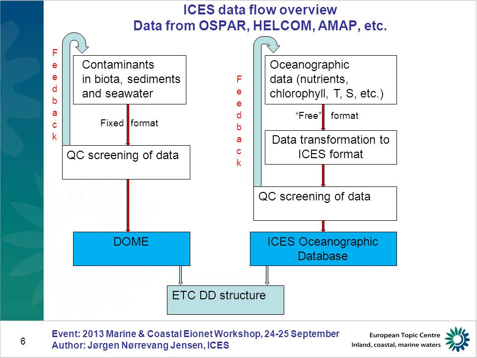 6 ICES data flow overview Data from OSPAR, HELCOM, AMAP, etc.