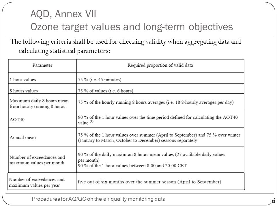 14 AQD, Annex VII Ozone target values and long-term objectives Procedures for AQ/QC on the air quality monitoring data The following criteria shall be used for checking validity when aggregating data and calculating statistical parameters: