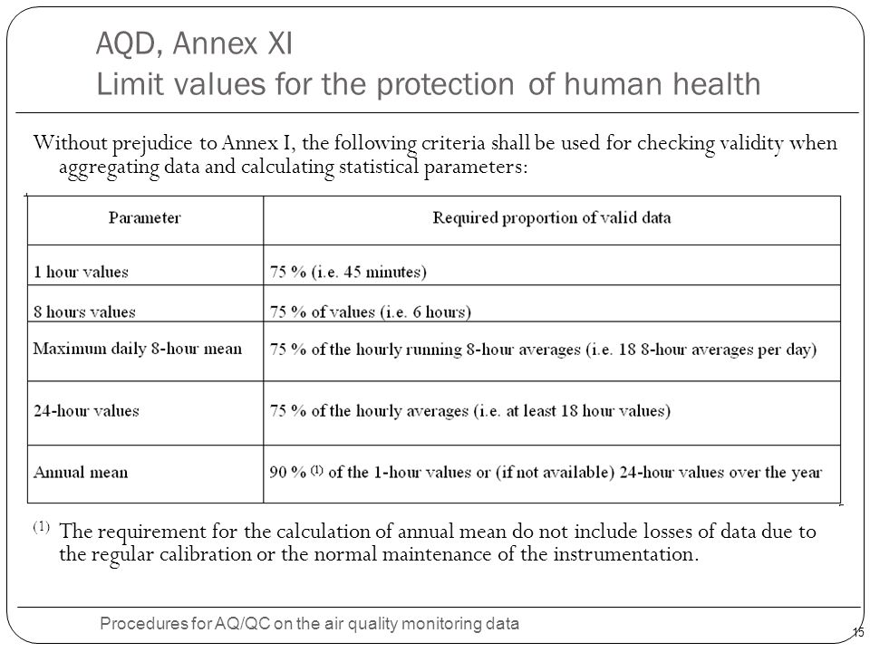 15 AQD, Annex XI Limit values for the protection of human health Procedures for AQ/QC on the air quality monitoring data Without prejudice to Annex I, the following criteria shall be used for checking validity when aggregating data and calculating statistical parameters: (1) The requirement for the calculation of annual mean do not include losses of data due to the regular calibration or the normal maintenance of the instrumentation.