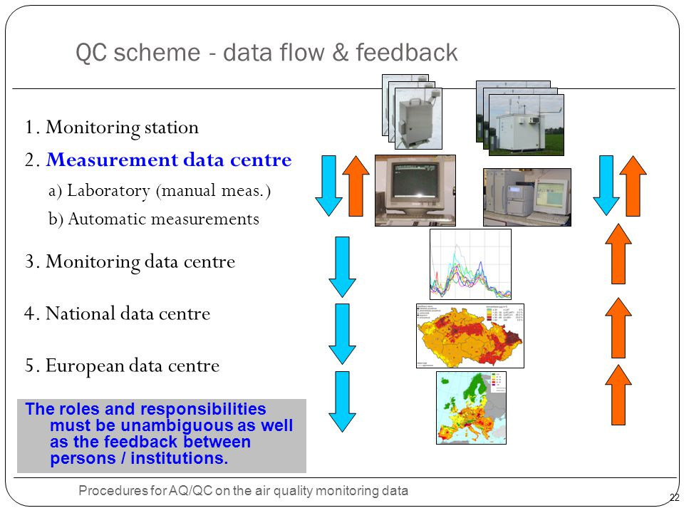 22 QC scheme - data flow & feedback Procedures for AQ/QC on the air quality monitoring data 1. Monitoring station 2. Measurement data centre a) Labora