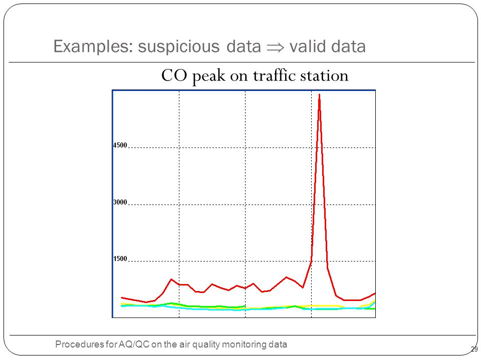 29 Examples: suspicious data  valid data Procedures for AQ/QC on the air quality monitoring data CO peak on traffic station