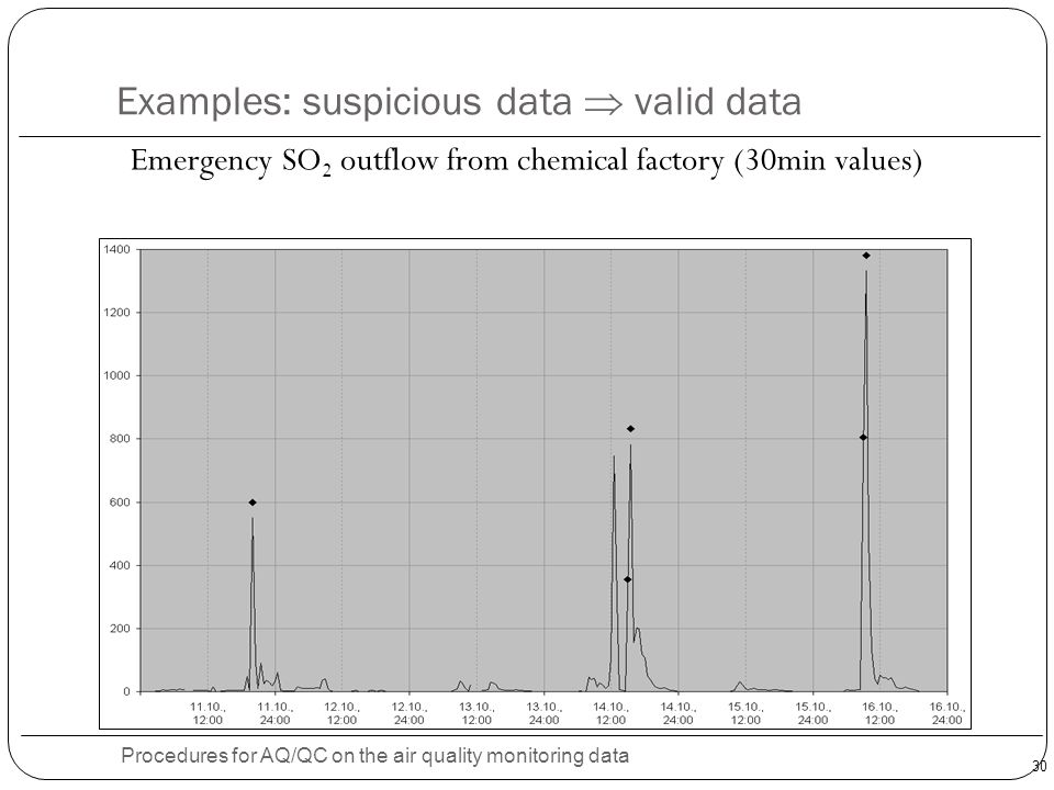 30 Examples: suspicious data  valid data Procedures for AQ/QC on the air quality monitoring data Emergency SO 2 outflow from chemical factory (30min