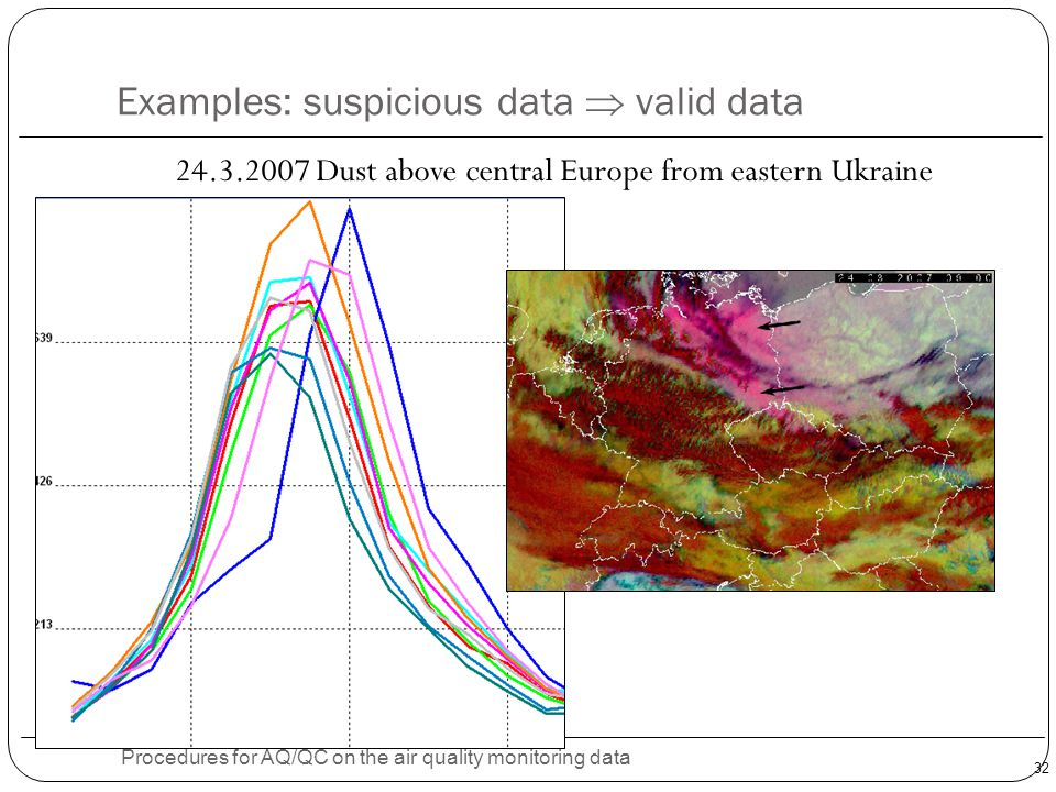 32 Examples: suspicious data  valid data Procedures for AQ/QC on the air quality monitoring data 24.3.2007 Dust above central Europe from eastern Ukr