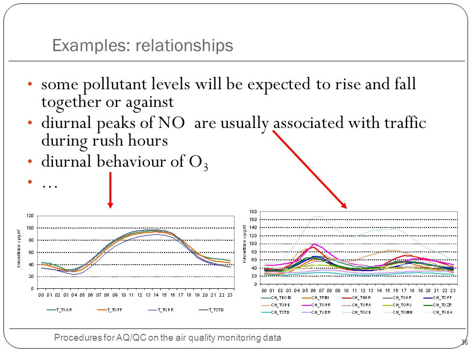 36 Examples: relationships Procedures for AQ/QC on the air quality monitoring data some pollutant levels will be expected to rise and fall together or against diurnal peaks of NO are usually associated with traffic during rush hours diurnal behaviour of O 3...